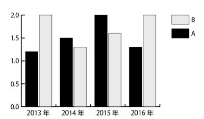 反映された棒グラフ