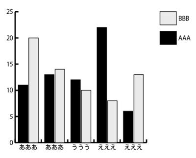 白黒の棒グラフ