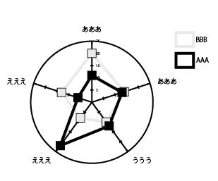 レーダーチャートツール
