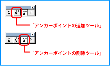 アンカーポイントの追加ツールと削除ツール